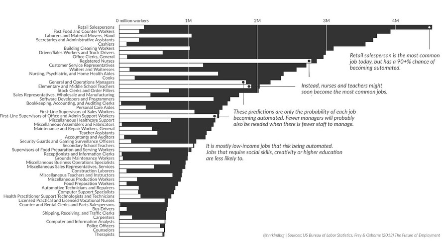 VIsiual Capitalist Robot Chart